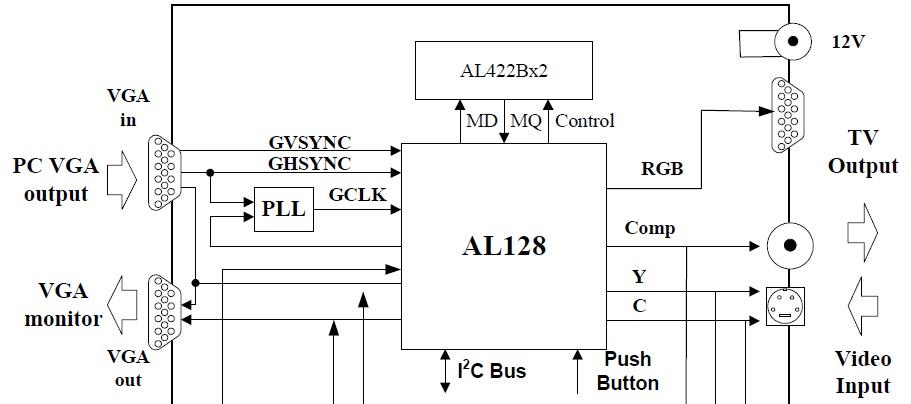 Products | AL128, Video Format Converter | AverLogic