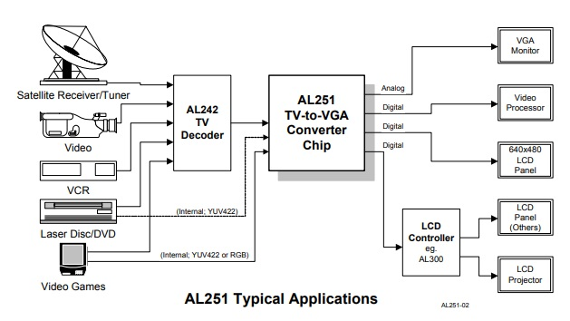 AL251 Video Scan Doubler