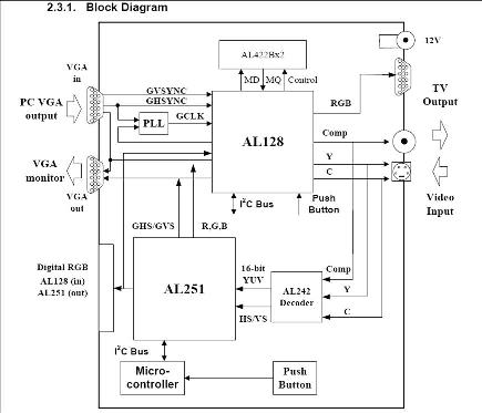 Solutions | AL251, Video Conversion | AverLogic