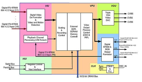 Solutions Al37219 Multiple Video Display Averlogic