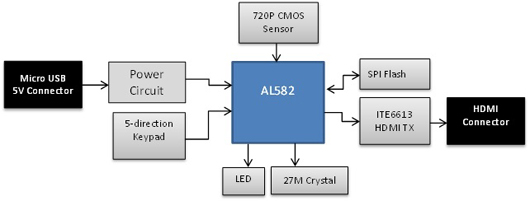 AverLogic AL582 Reference Design - Video Scope block diagram